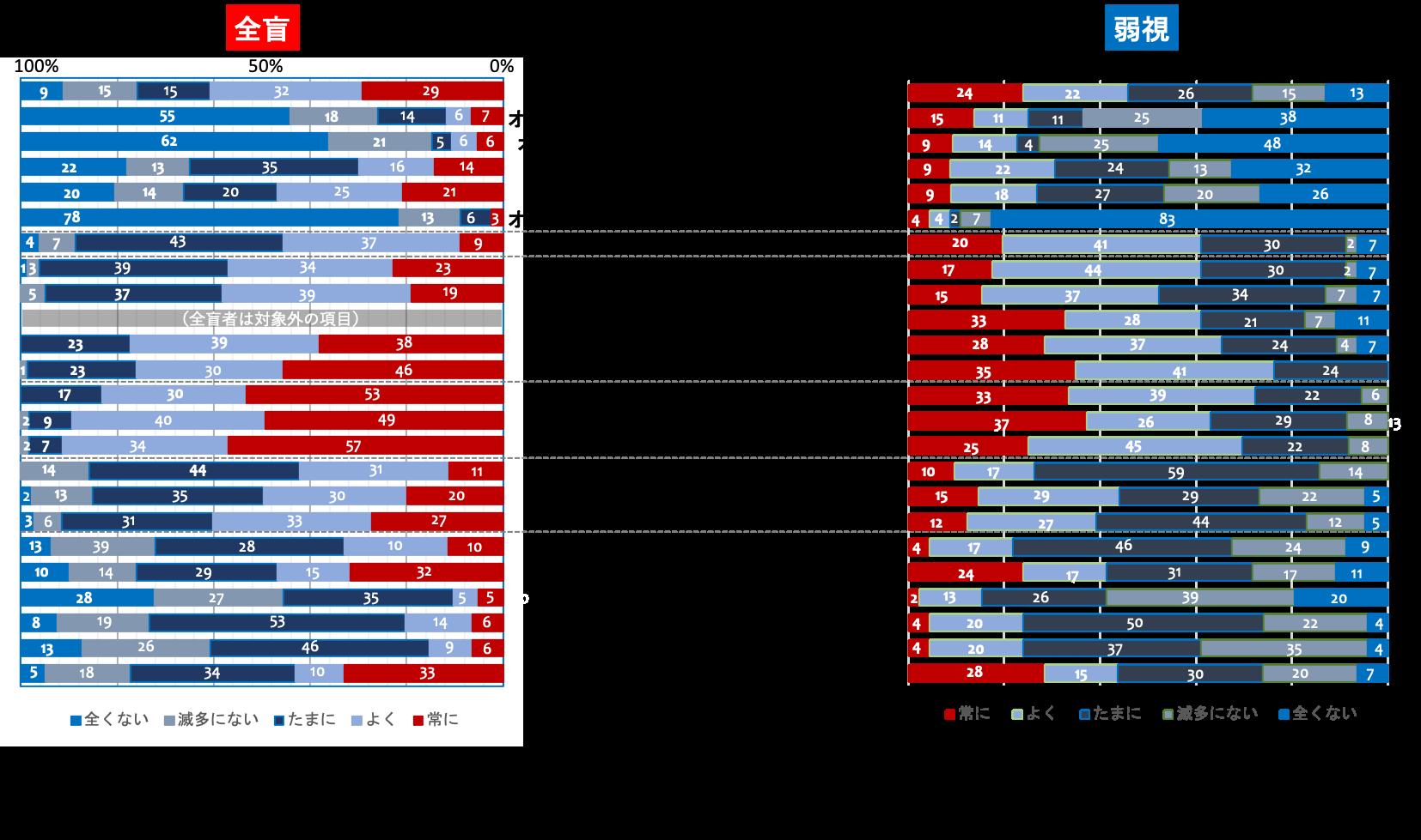 オンラインショッピングの利用時に使用しているデバイスと、利用時に遭遇している困難についての結果のグラフ。PCやタブレットなどの利用頻度に加え、商品の画像が見にくいかどうか、洋服のサイズ、形状などがわかりにくいかどうか、などについて調査した結果を比率で表している。左側が全盲者、右側が弱視者で、内側から外側に向かって、「常に」「よく」「たまに」「滅多にない」「全くない」の順になっている。例えば、「洋服のデザインや柄がわかりにくい」という項目では、全盲者の50%以上が「常にある」と回答しており、「常にある」と「よくある」とを合わせると90%を超える。他方、「購入方法がわかりにくい」という項目については、「常にある」と「よくある」を合わせても20%程度である。