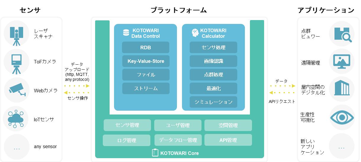 KOTOWARIのアーキテクチャ図